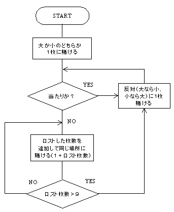 flow chart for taisai